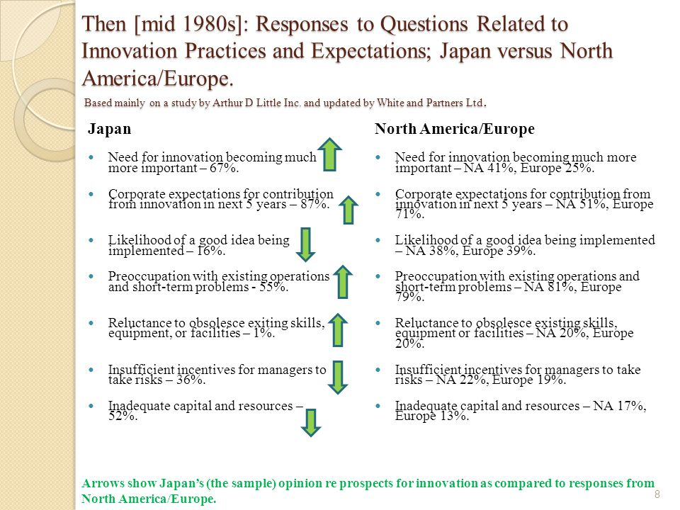 Then [mid 1980s]: Responses to Questions Related to Innovation Practices and Expectations; Japan versus North America/Europe. Based mainly on a study by Arthur D Little Inc. and updated by White and Partners Ltd.